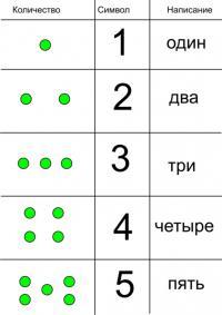 Карточки цифры, количество, символ, написание