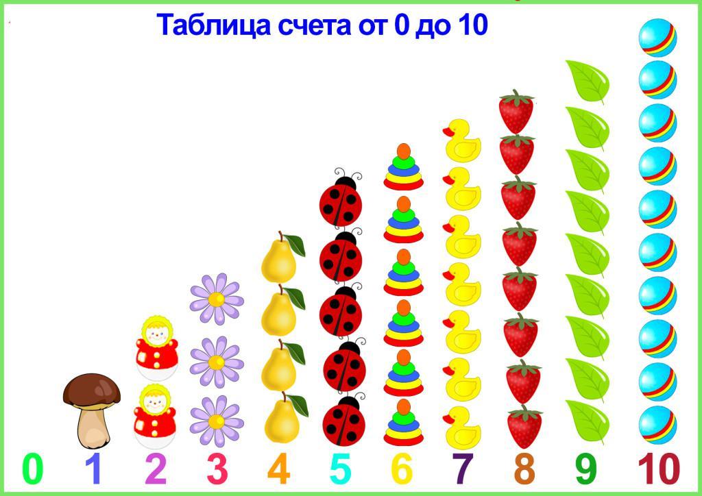 Таблица счета от 0 до 10